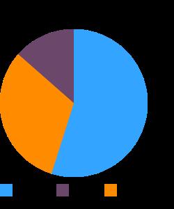 Lambsquarters, raw macronutrient pie chart