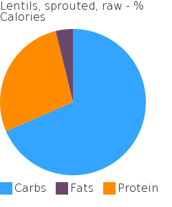 Lentils, sprouted, raw macronutrient pie chart