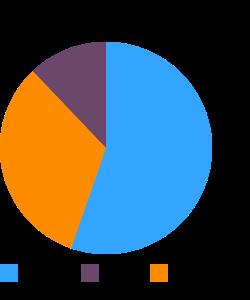 Lettuce, red leaf, raw macronutrient pie chart