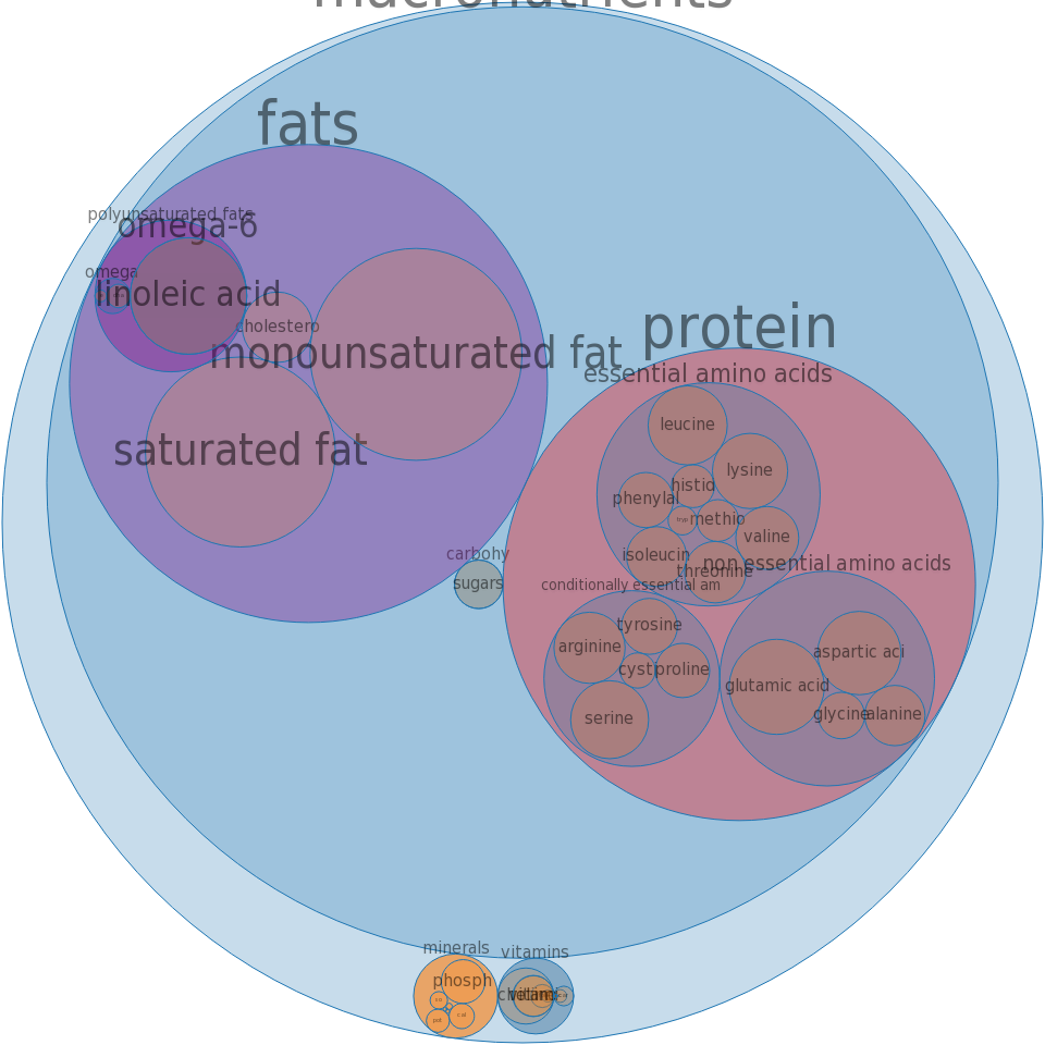 Egg, yolk, raw, frozen -all nutrients by relative proportion - including vitamins and minerals