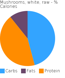 Mushrooms, white, raw macronutrient pie chart