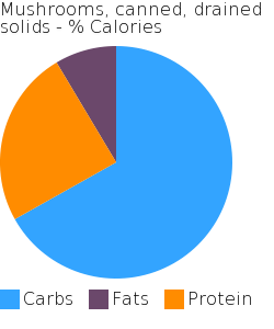 Mushrooms, canned, drained solids macronutrient pie chart