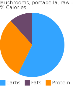 Mushrooms, portabella, raw macronutrient pie chart