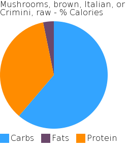 Mushrooms, brown, Italian, or Crimini, raw macronutrient pie chart