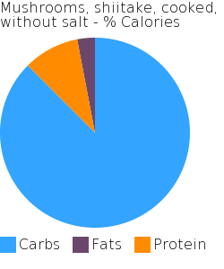 Mushrooms, shiitake, cooked, without salt macronutrient pie chart