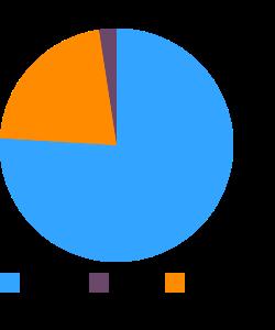 Okra, raw macronutrient pie chart