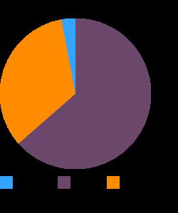 Eggs, hard-boiled macronutrient pie chart