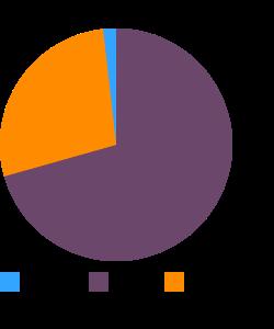 Omelet macronutrient pie chart