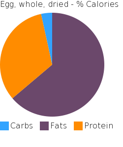 Egg, whole, dried macronutrient pie chart