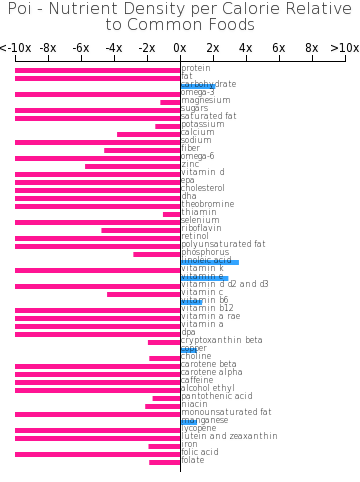 Poi nutrient composition bar chart