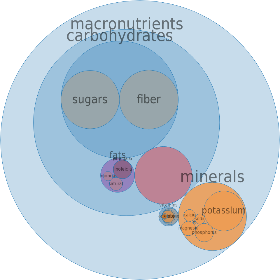 Poi -all nutrients by relative proportion - including vitamins and minerals