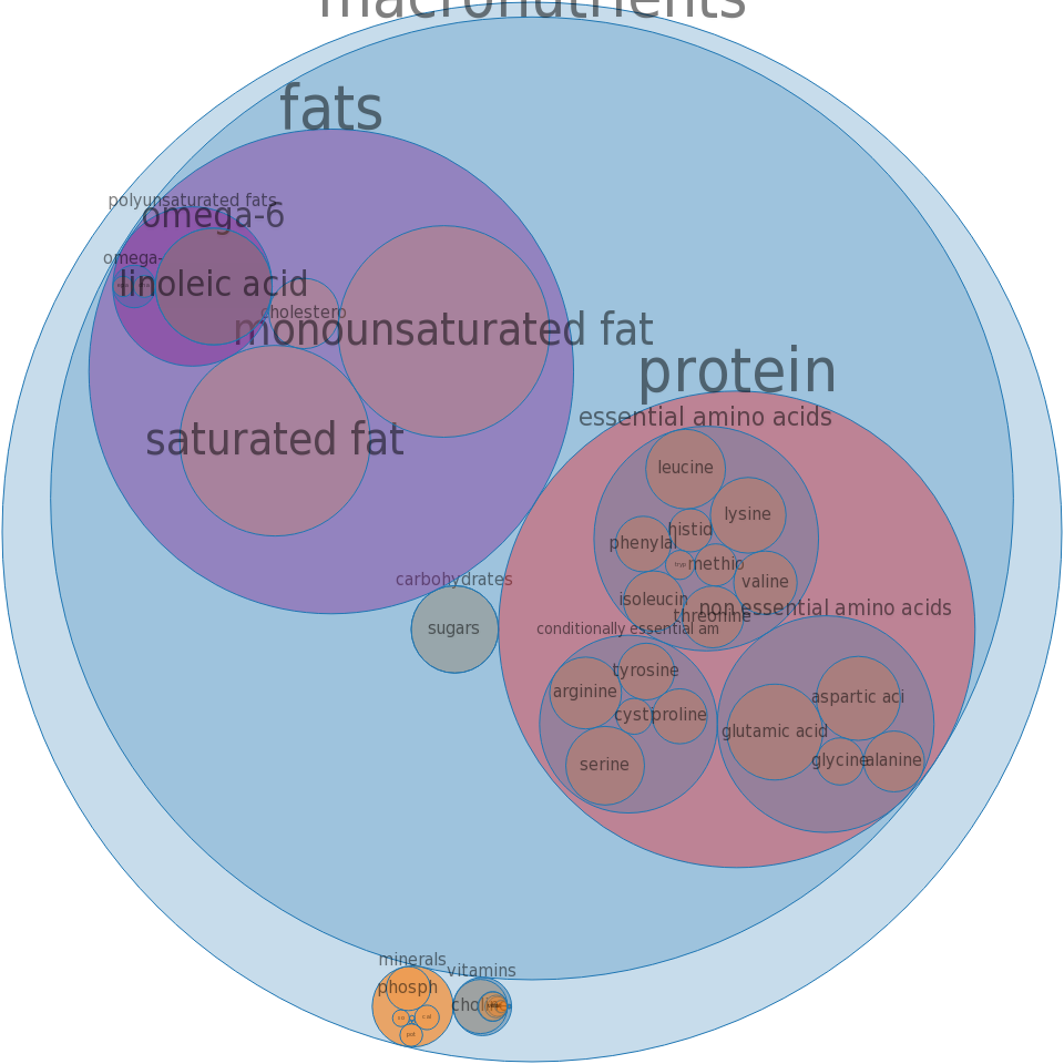 Egg, yolk, dried -all nutrients by relative proportion - including vitamins and minerals