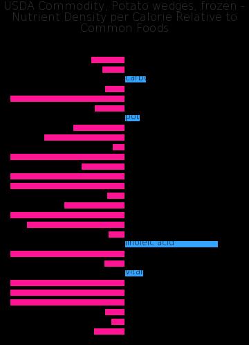 USDA Commodity, Potato wedges, frozen nutrient composition bar chart