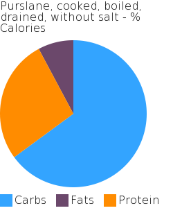 Purslane, cooked, boiled, drained, without salt macronutrient pie chart