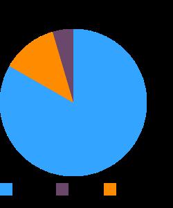 Radishes, oriental, raw macronutrient pie chart