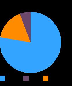 Sauerkraut, canned, solids and liquids macronutrient pie chart