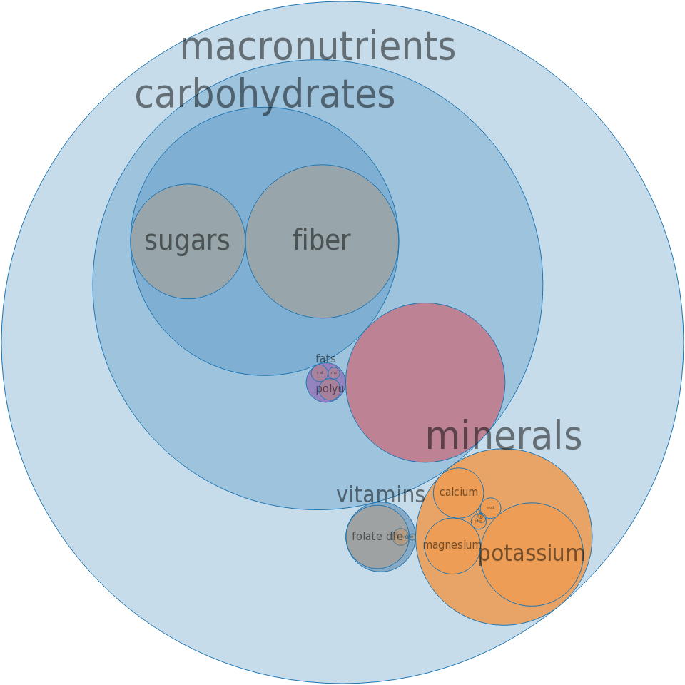 Seaweed, agar, raw -all nutrients by relative proportion - including vitamins and minerals