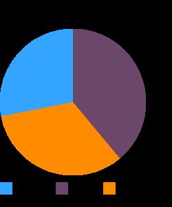 Soybeans, green, raw macronutrient pie chart