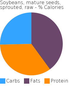 Soybeans, mature seeds, sprouted, raw macronutrient pie chart