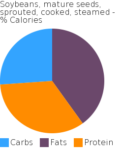 Soybeans, mature seeds, sprouted, cooked, steamed macronutrient pie chart