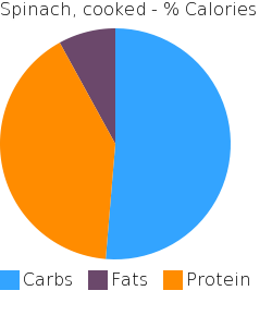Spinach, cooked macronutrient pie chart