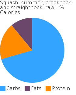 Squash, summer, crookneck and straightneck, raw macronutrient pie chart
