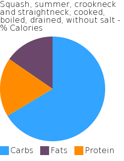 Squash, summer, crookneck and straightneck, cooked, boiled, drained, without salt macronutrient pie chart