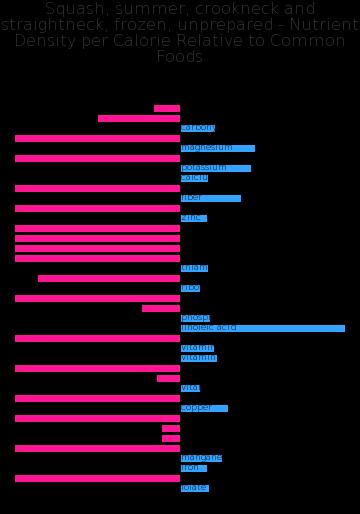 Squash, summer, crookneck and straightneck, frozen, unprepared nutrient composition bar chart