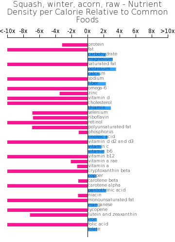 Squash, winter, acorn, raw nutrient composition bar chart