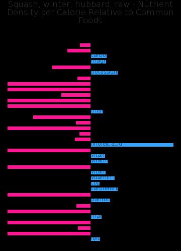 Squash, winter, hubbard, raw nutrient composition bar chart