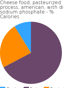 Cheese food, pasteurized process, american, with di sodium phosphate macronutrient pie chart