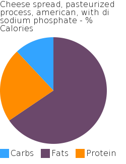 Cheese spread, pasteurized process, american, with di sodium phosphate macronutrient pie chart