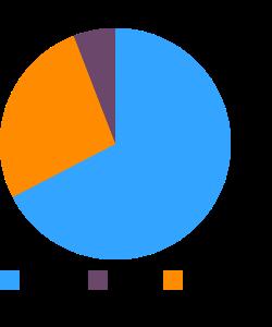 Taro shoots, raw macronutrient pie chart