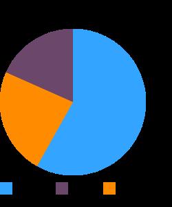 Taro, tahitian, raw macronutrient pie chart