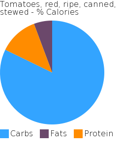 Tomatoes, red, ripe, canned, stewed macronutrient pie chart