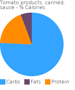 Tomato products, canned, sauce macronutrient pie chart