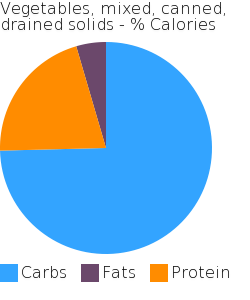Vegetables, mixed, canned, drained solids macronutrient pie chart