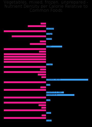 Vegetables, mixed, frozen, unprepared nutrient composition bar chart
