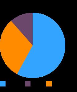 Vinespinach, (basella), raw macronutrient pie chart