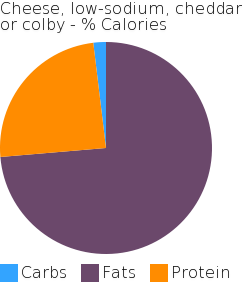 Cheese, low-sodium, cheddar or colby macronutrient pie chart