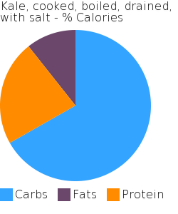 Kale, cooked, boiled, drained, with salt macronutrient pie chart