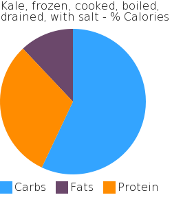 Kale, frozen, cooked, boiled, drained, with salt macronutrient pie chart