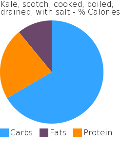 Kale, scotch, cooked, boiled, drained, with salt macronutrient pie chart