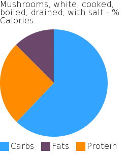 Mushrooms, white, cooked, boiled, drained, with salt macronutrient pie chart