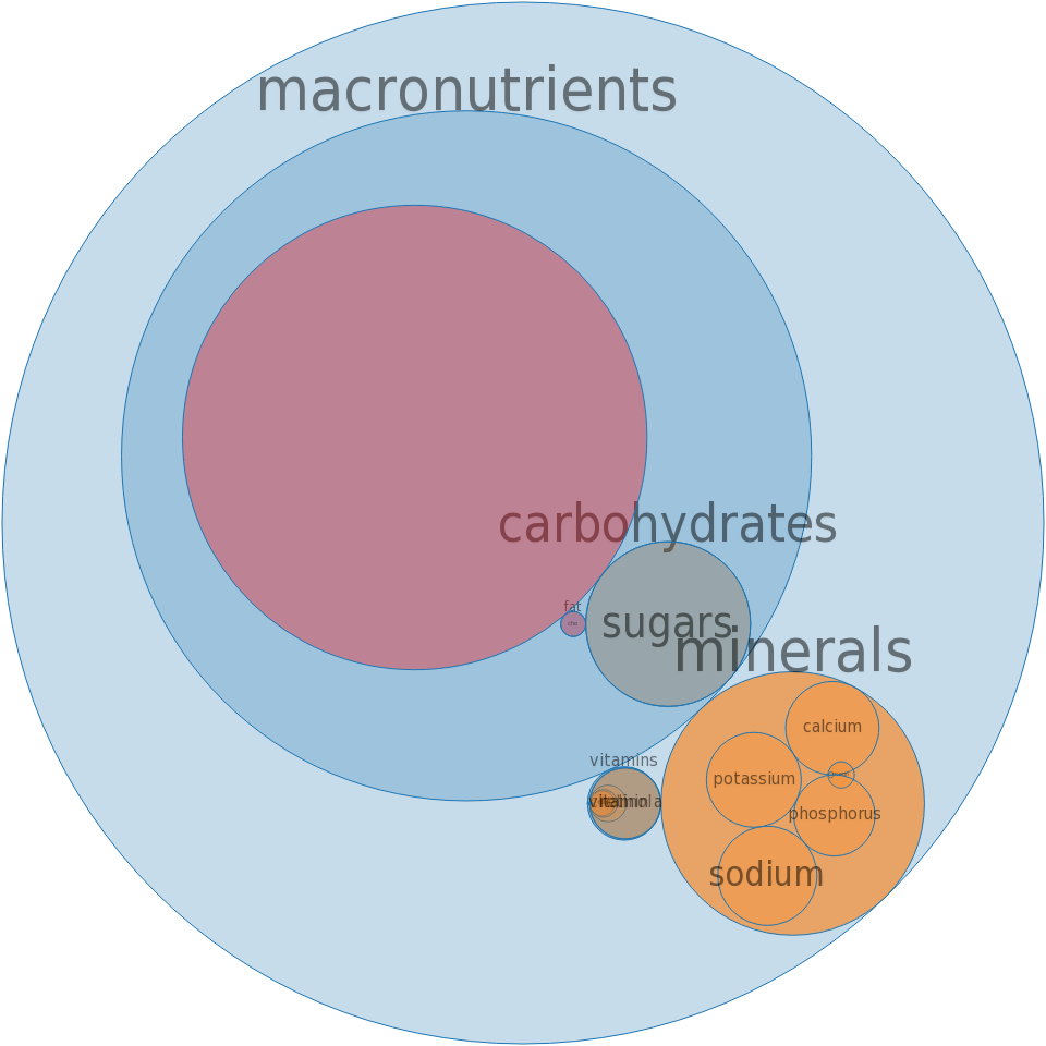 Sour cream, fat free -all nutrients by relative proportion - including vitamins and minerals