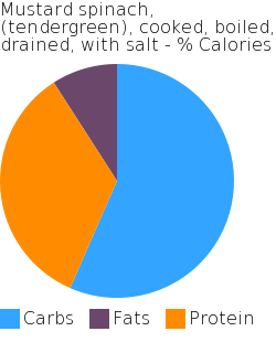 Mustard spinach, (tendergreen), cooked, boiled, drained, with salt macronutrient pie chart