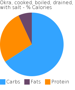 Okra, cooked, boiled, drained, with salt macronutrient pie chart
