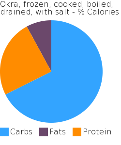 Okra, frozen, cooked, boiled, drained, with salt macronutrient pie chart