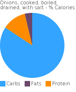 Onions, cooked, boiled, drained, with salt macronutrient pie chart