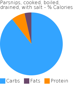 Parsnips, cooked, boiled, drained, with salt macronutrient pie chart